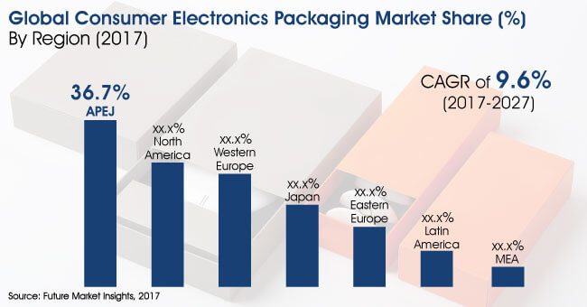 consumer electronics packaging market