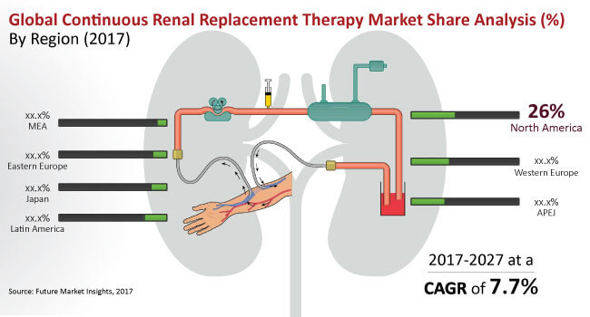 continuous-renal-replacement-therapy-market