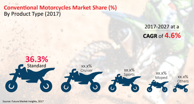 conventional-motorcycles-and-scooters-market