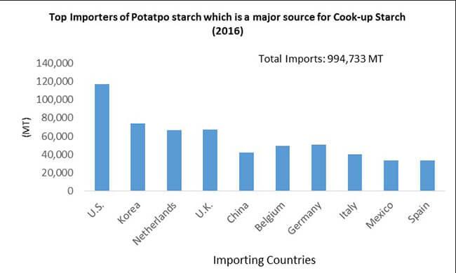 cook-up-starch-market-0.jpg