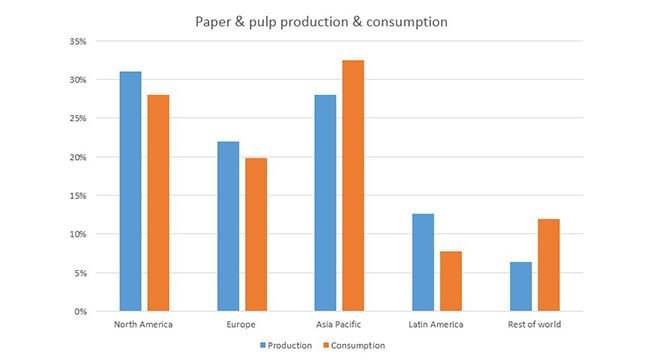 """market overview paper Lucintel, a leading global management consulting and market research firm, has analyzed the global paper industry and presents its findings in """"global paper industry 2012-2017: trend, profit, and forecast analysis""""."""