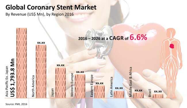 coronary stents market