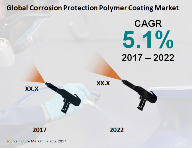 corrosion protection polymer coating market