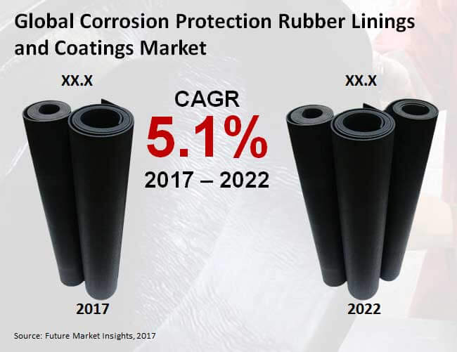 corrosion protection rubber linings and coatings market