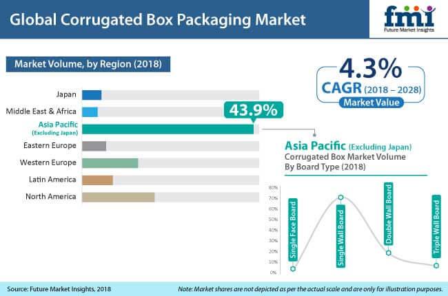 Corrugated Cardboard Industry Analysis