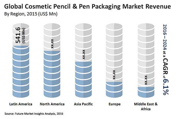 cosmetic pencil and pen packaging market_Image for preview analysis