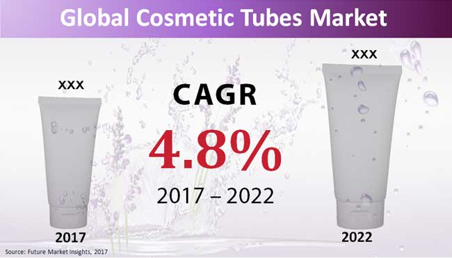 Cosmetic Tubes Market