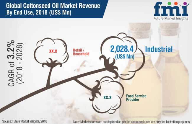 cottonseed oil market