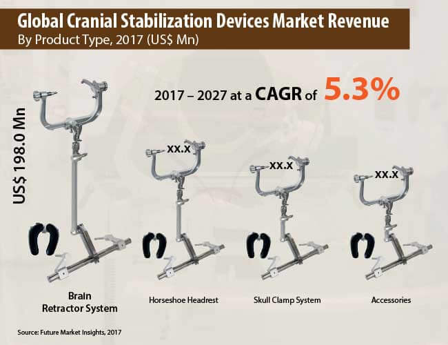 cranial stabilisation devices market
