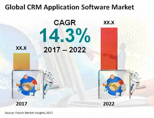 crm application software market