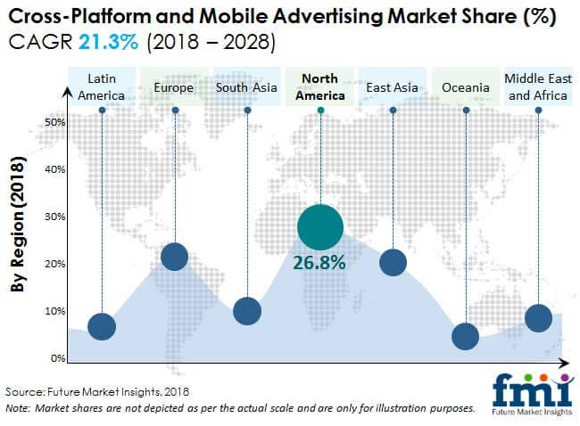 cross platform and mobile advertising market