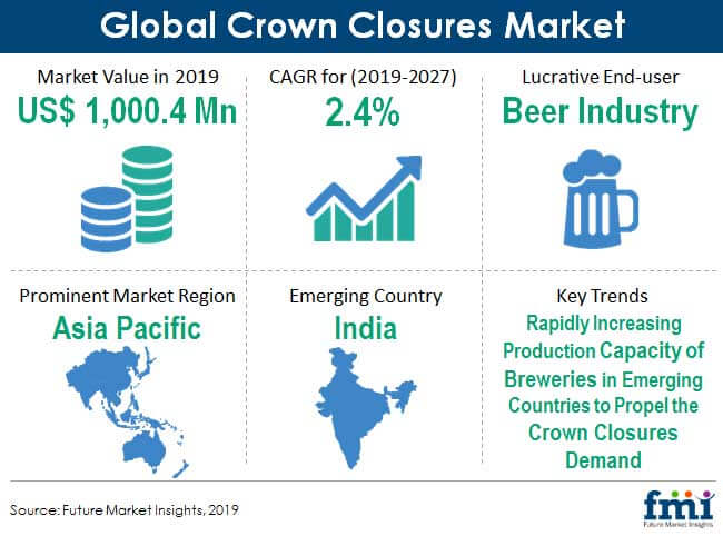 crown closures market snapshot