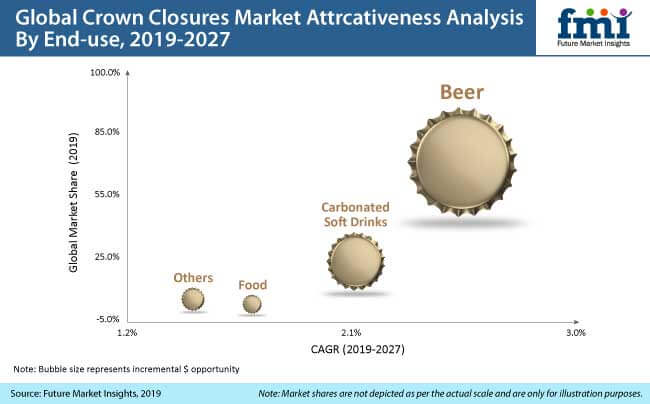 crown closures market