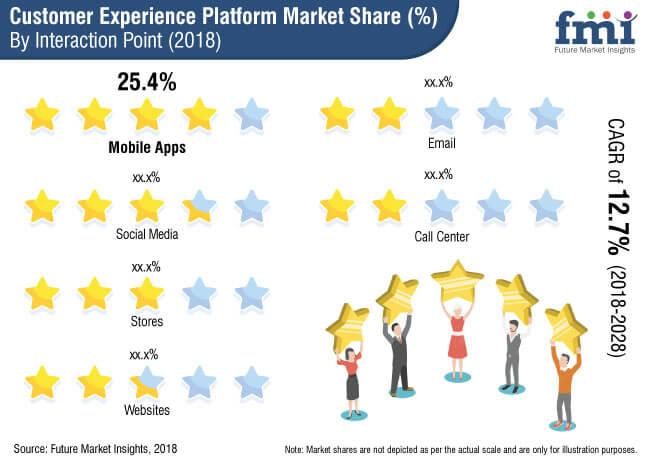 customer experience platform market