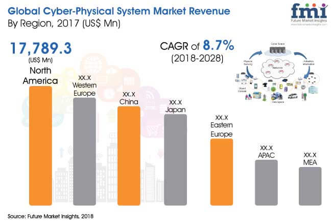 cyber physical system market