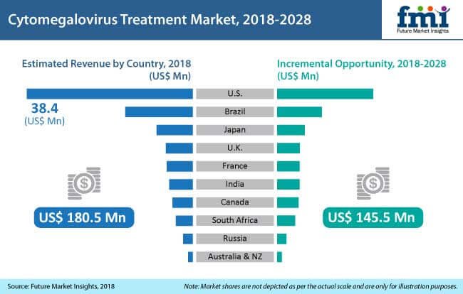 cytomegalovirus treatment market