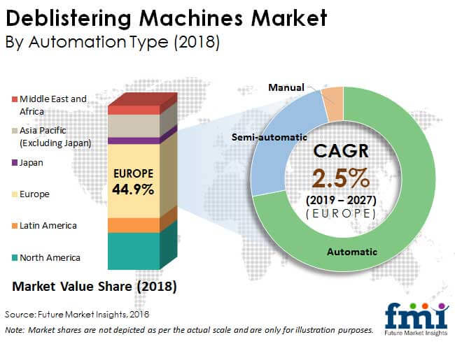 deblistering machines market