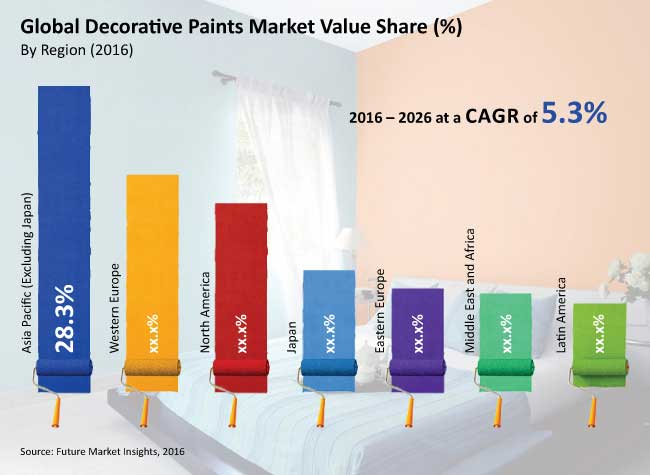"""global decorative paints and coatings market The report """"global paints & coatings market: industry analysis & outlook (2017-2021)"""" analyses the development of this market, with focus on north america and asia pacific markets."""