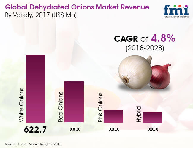 dehydrated-onions-market