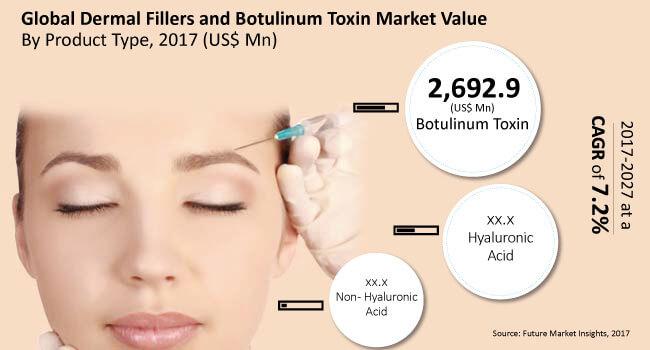 dermal fillers and botulinum toxin market