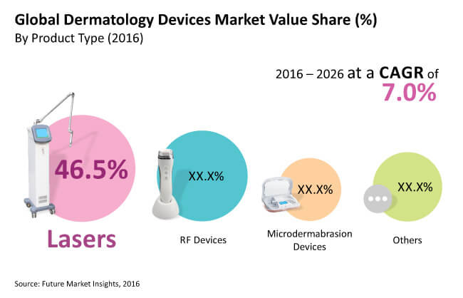 dermatology devices market_image for preview analysis