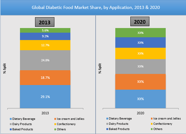 diabetic-food-market