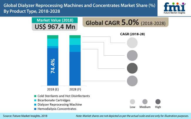 dialyzer reprocessing machines and concentrates market