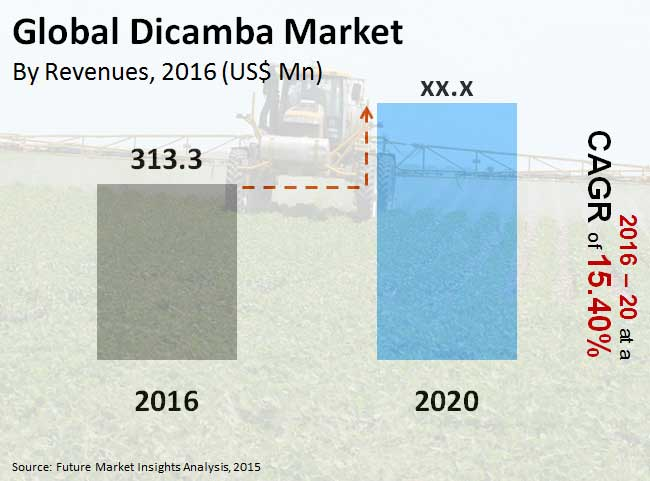 dicamba market_image for preview analysis