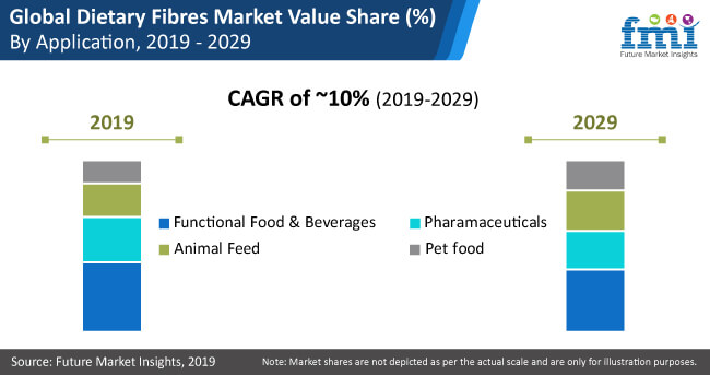dietary fibres market analysis