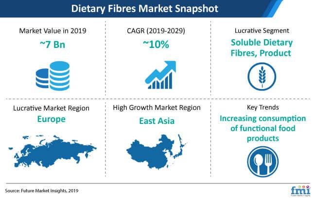 dietary fibres market snapshot