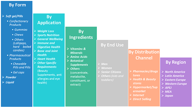 Dietary Supplements Market Segmentation