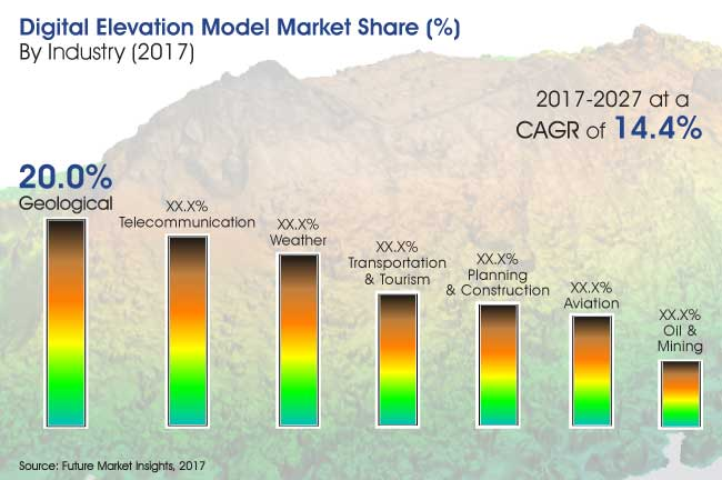 digital elevation model market