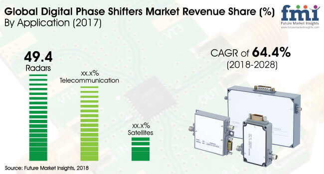 digital phase shifters market