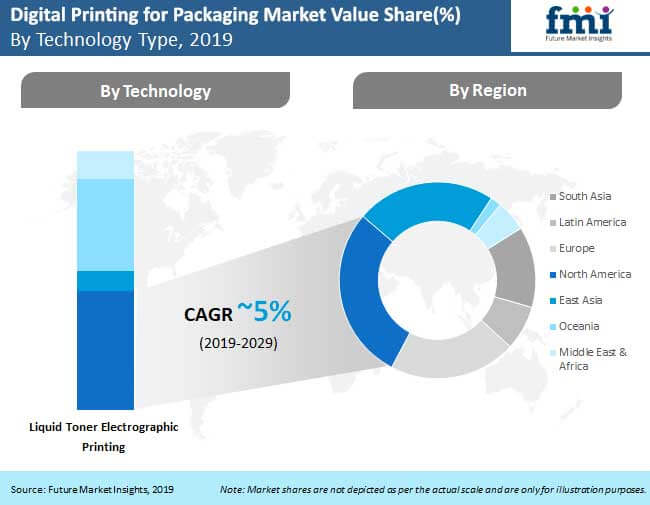 digital printing for packaging market