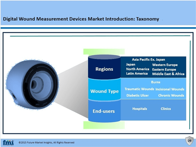 Digital Wound Measurement Devices Market