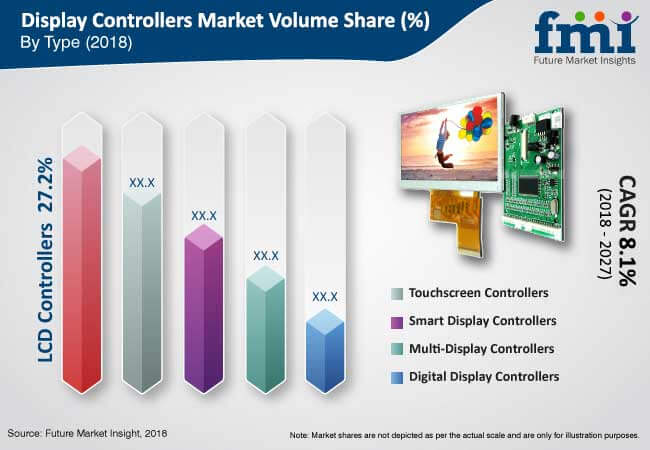 display controllers industry
