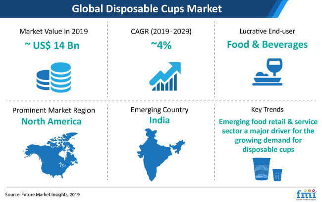 disposable cups market snapshot