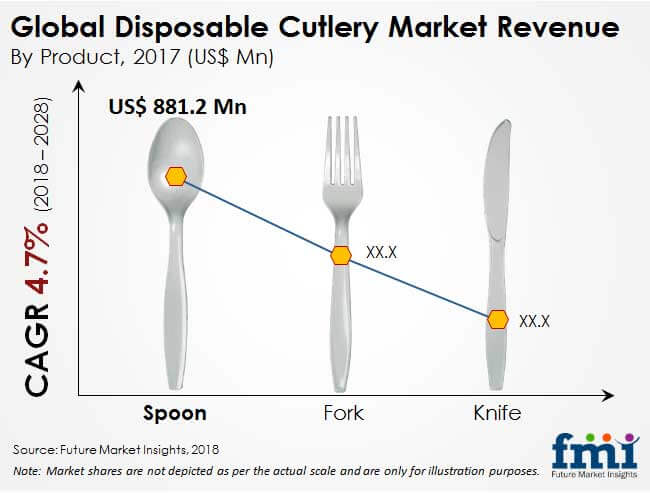 disposable cutlery market