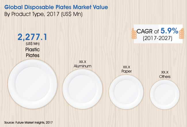 disposable-plates-market