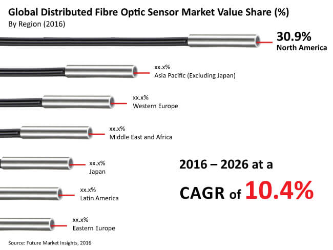 distributed fiber optic sensors market