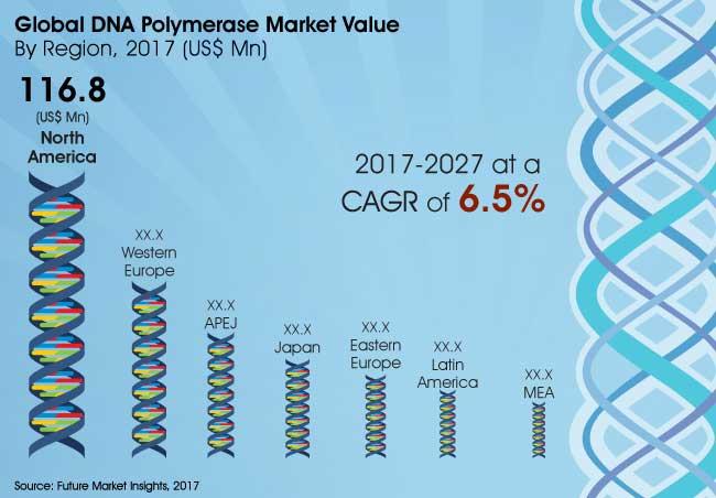dna-polymerase-market.jpg