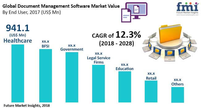 document management software market