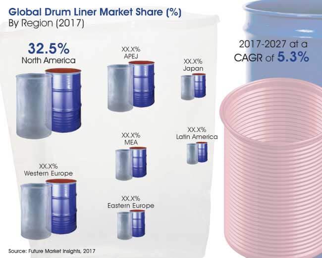 drum liner market