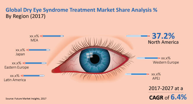 dry eye syndrome treatment market