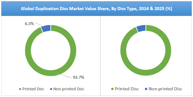 duplication-disc-market