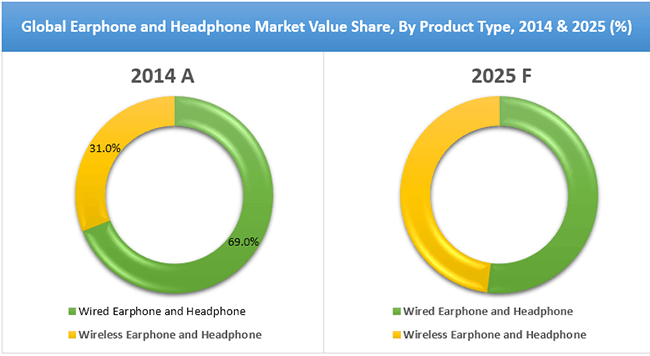 Earphones and Headphones Market Value Share