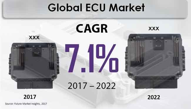 ecu-market