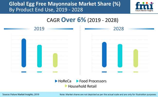 egg free mayonnaise market analysis