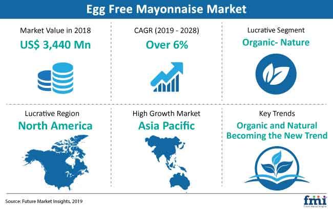 egg free mayonnaise snapshot
