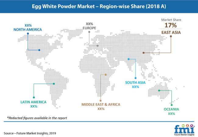 egg white powder market pr image